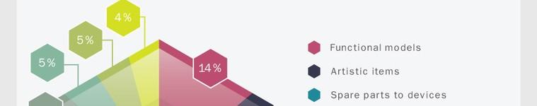 infografic printare 3D